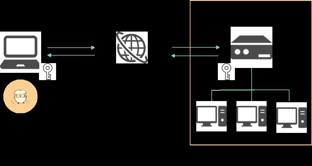 VPN仕組み図解