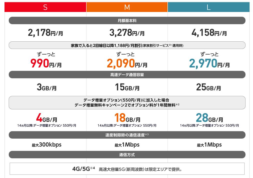 Ymobile料金プラン