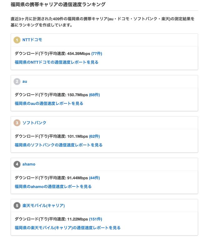 福岡県のキャリアの通信速度比較