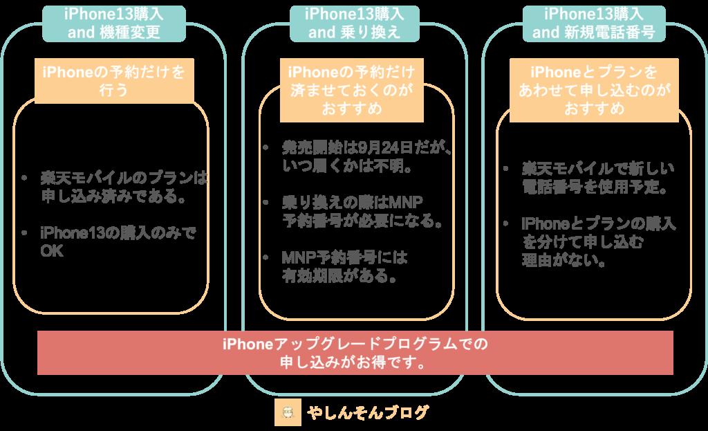 楽天モバイルiPhone13のおすすめの予約方法